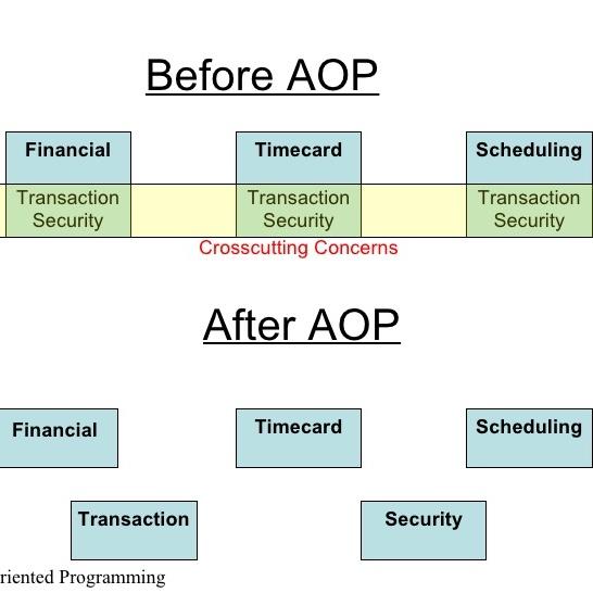 AOP Aspect Oriented Programming - Victor Fariña